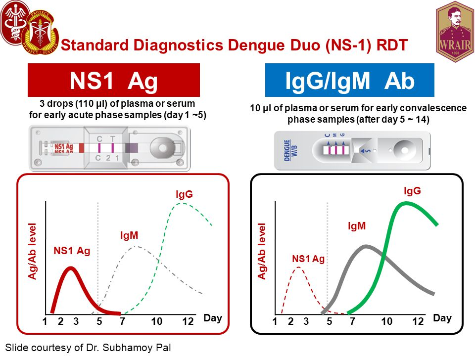 Standard Diagnostics Dengue Duo (NS-1) RDT NS1 Ag 3 drops (110 μl) of plasma or serum for early acute phase samples (day 1 ~5) IgG/IgM Ab 10 μl of plasma or serum for early convalescence phase samples (after day 5 ~ 14) Ag/Ab level Day NS1 Ag IgM IgG Ag/Ab level Day NS1 Ag IgM IgG 123571012123571012 Slide courtesy of Dr.