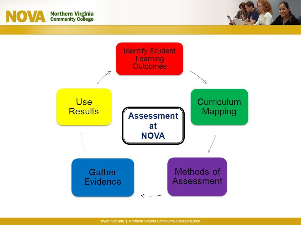 Identify Student Learning Outcomes Curriculum Mapping Methods of Assessment Gather Evidence Use Results Assessment at NOVA