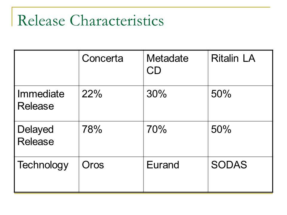 Release Characteristics ConcertaMetadate CD Ritalin LA Immediate Release 22%30%50% Delayed Release 78%70%50% TechnologyOrosEurandSODAS