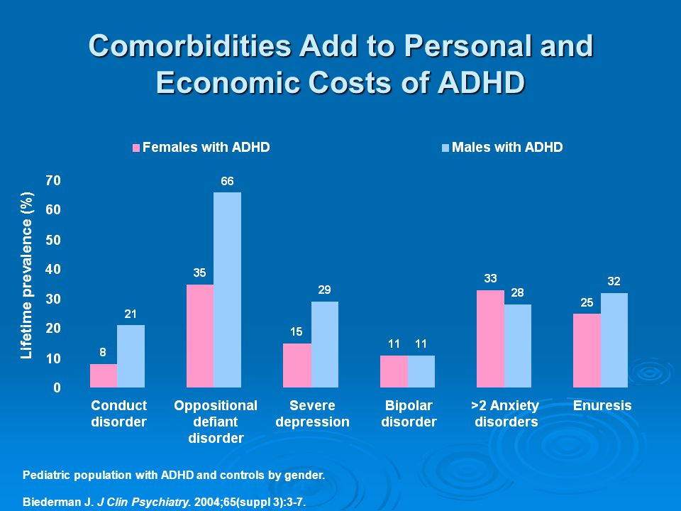 Comorbidities Add to Personal and Economic Costs of ADHD Pediatric population with ADHD and controls by gender.