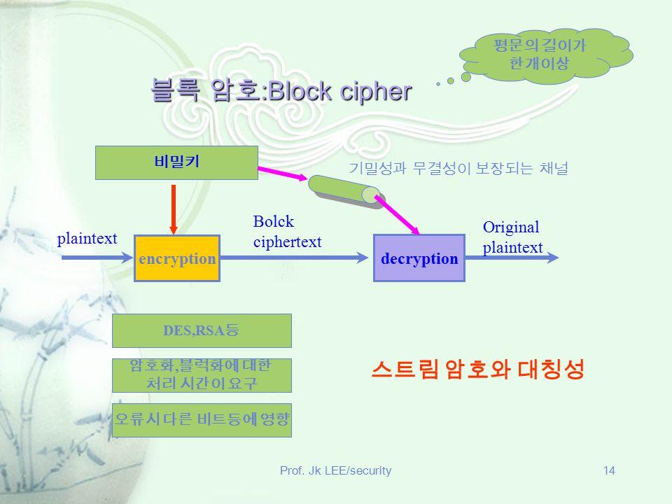 Prof. Jk LEE/security14 블록 암호 :Block cipher encryption decryption plaintext Bolck ciphertext Original plaintext 비밀키 기밀성과 무결성이 보장되는 채널 평문의 길이가 한개이상 DES