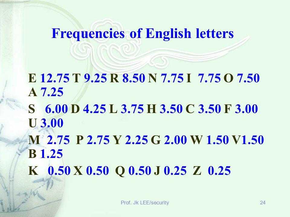 Prof. Jk LEE/security24 E 12.75 T 9.25 R 8.50 N 7.75 I 7.75 O 7.50 A 7.25 S 6.00 D 4.25 L 3.75 H 3.50 C 3.50 F 3.00 U 3.00 M 2.75 P 2.75 Y 2.25 G 2.00