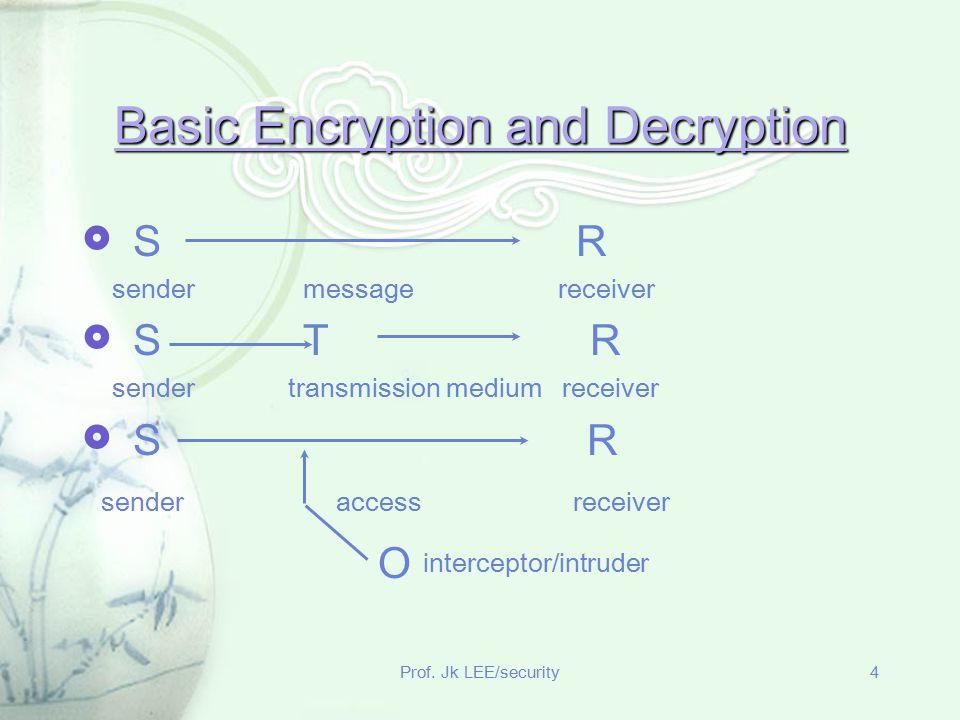 Prof. Jk LEE/security4 Basic Encryption and Decryption  S R sender message receiver  S T R sender transmission medium receiver  S R sender access r