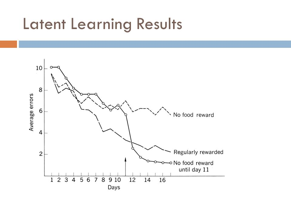 Latent Learning Results