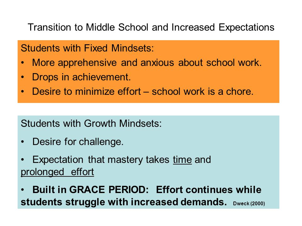 Transition to Middle School and Increased Expectations Students with Fixed Mindsets: More apprehensive and anxious about school work.