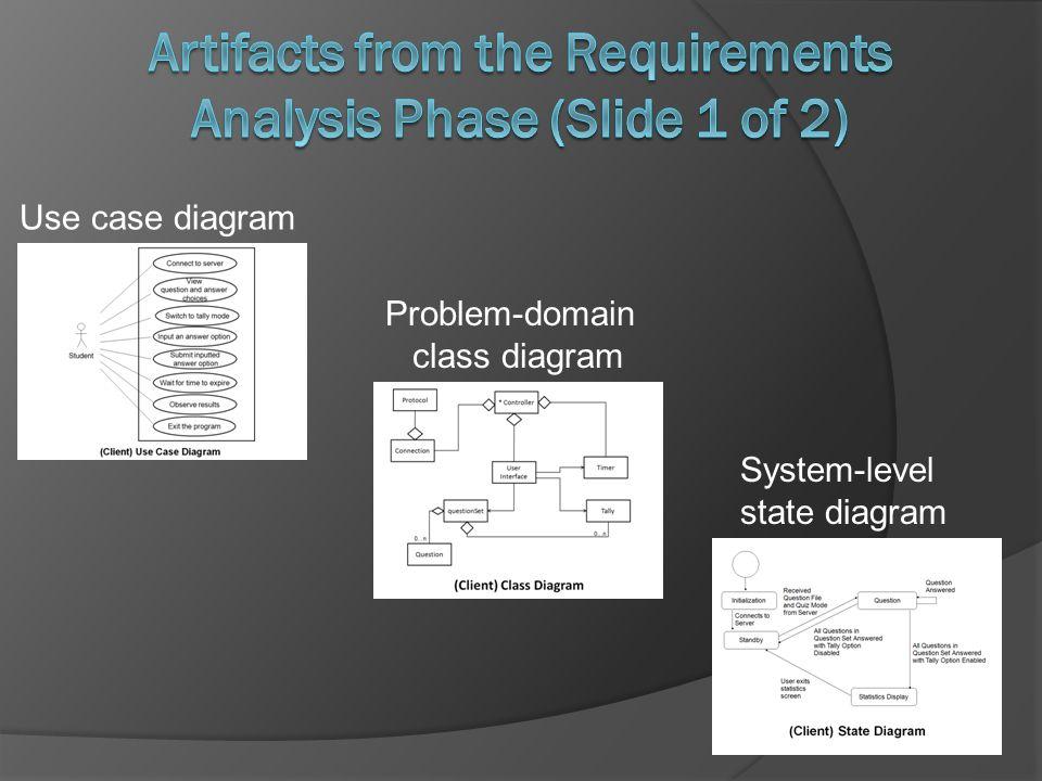 Use case diagram System-level state diagram Problem-domain class diagram