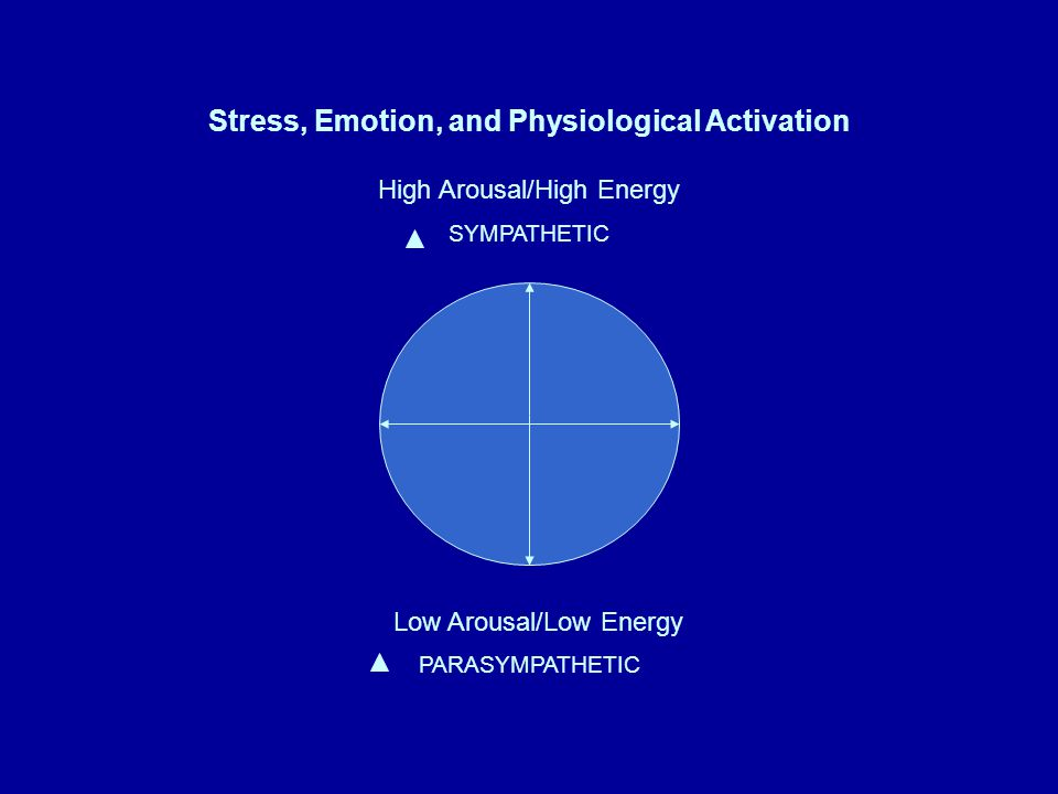 Stress, Emotion, and Physiological Activation High Arousal/High Energy SYMPATHETIC PARASYMPATHETIC Low Arousal/Low Energy