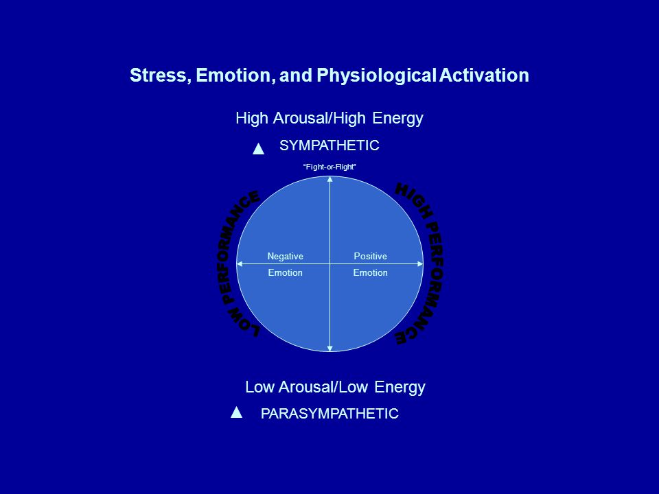 Stress, Emotion, and Physiological Activation High Arousal/High Energy SYMPATHETIC PARASYMPATHETIC Low Arousal/Low Energy Negative Emotion Positive Emotion Fight-or-Flight