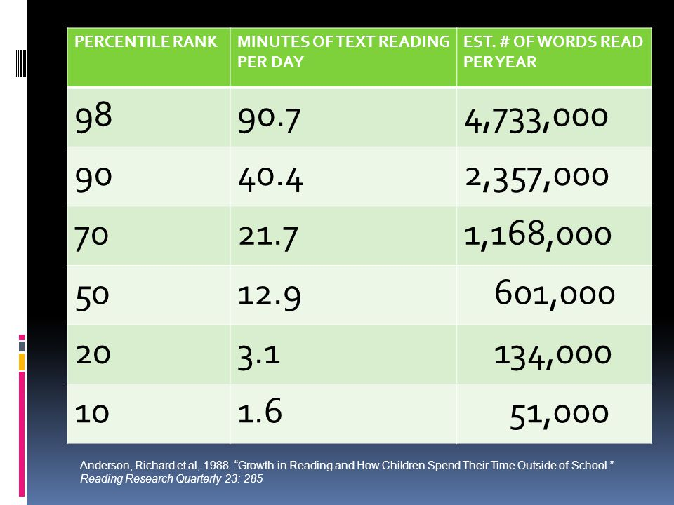 PERCENTILE RANKMINUTES OF TEXT READING PER DAY EST. # OF WORDS READ PER YEAR 9890.74,733,000 9040.42,357,000 7021.71,168,000 5012.9 601,000 203.1 134,