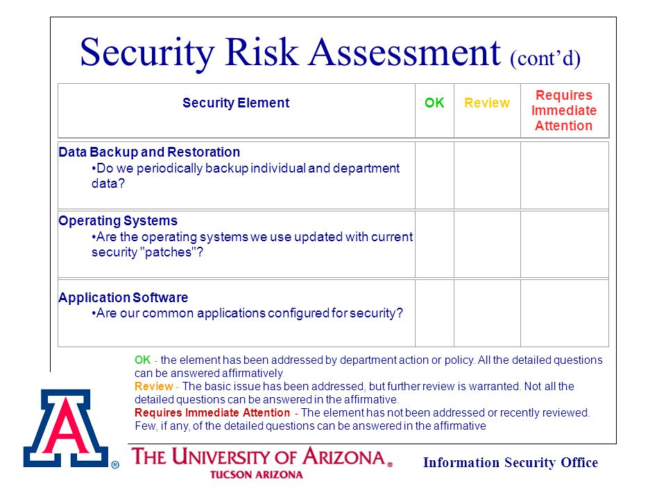 Information Security Office What are the Threats/Risks.