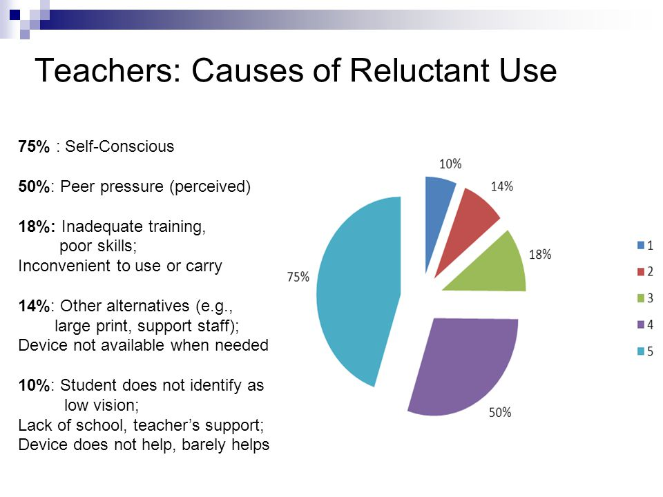 Teachers: Causes of Reluctant Use 75% : Self-Conscious 50%: Peer pressure (perceived) 18%: Inadequate training, poor skills; Inconvenient to use or carry 14%: Other alternatives (e.g., large print, support staff); Device not available when needed 10%: Student does not identify as low vision; Lack of school, teacher's support; Device does not help, barely helps