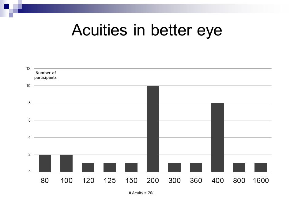 Acuities in better eye