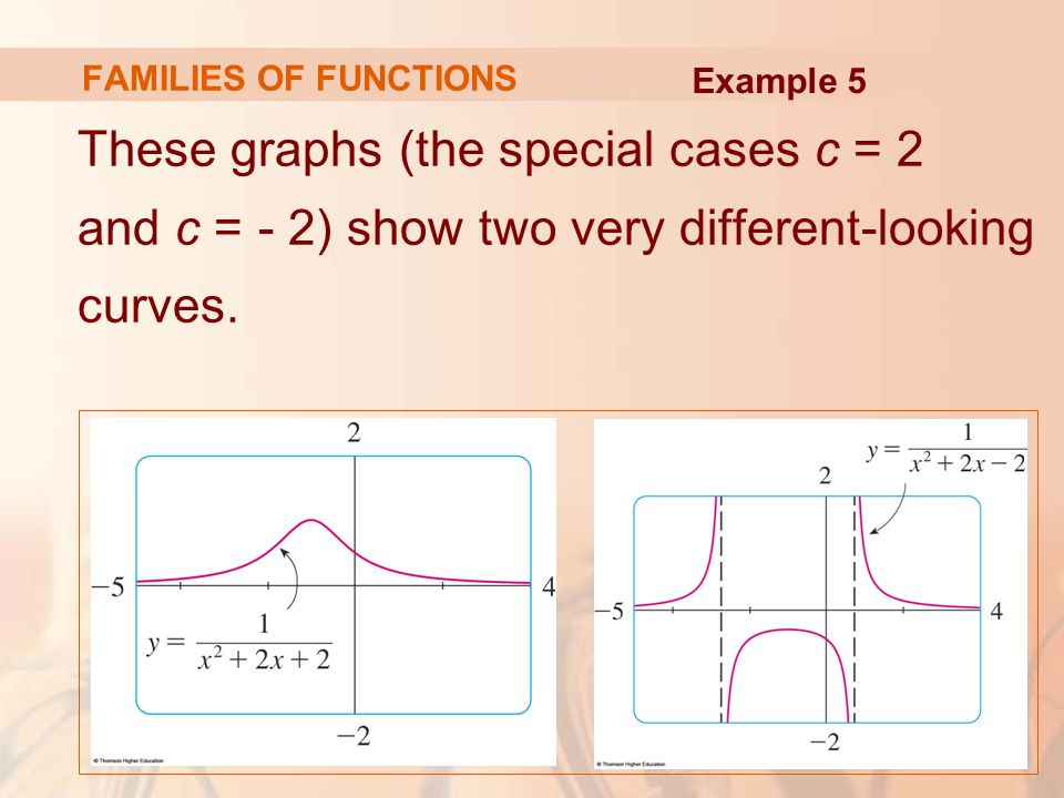 FAMILIES OF FUNCTIONS These graphs (the special cases c = 2 and c = - 2) show two very different-looking curves. Example 5
