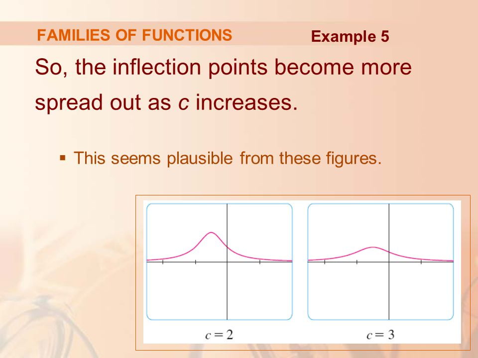 FAMILIES OF FUNCTIONS So, the inflection points become more spread out as c increases.  This seems plausible from these figures. Example 5