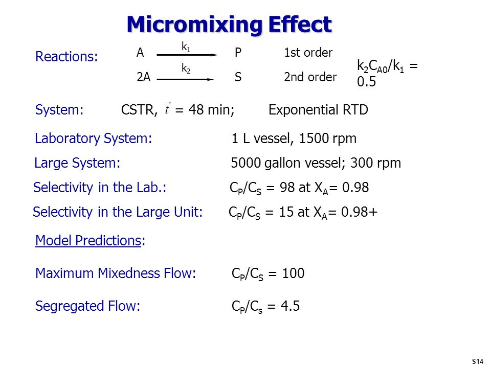 Micromixing Effect A P1st order k1k1 2A S2nd order k2k2 k 2 C A0 /k 1 = 0.5 Reactions: System:CSTR, = 48 min;Exponential RTD Laboratory System:1 L vessel, 1500 rpm Large System:5000 gallon vessel; 300 rpm Selectivity in the Lab.:C P /C S = 98 at X A = 0.98 Selectivity in the Large Unit: C P /C S = 15 at X A = 0.98+ Model Predictions: Maximum Mixedness Flow:C P /C S = 100 Segregated Flow:C P /C s = 4.5 S14