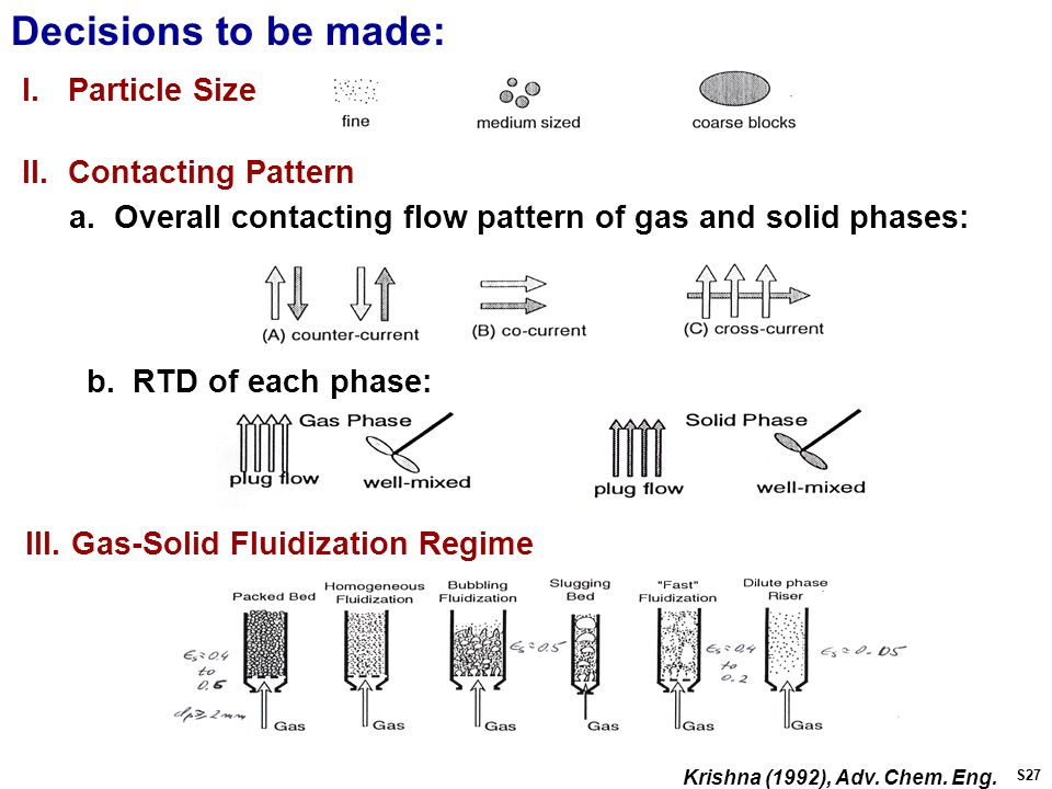 Decisions to be made: I.Particle Size II.Contacting Pattern III.Gas-Solid Fluidization Regime a.
