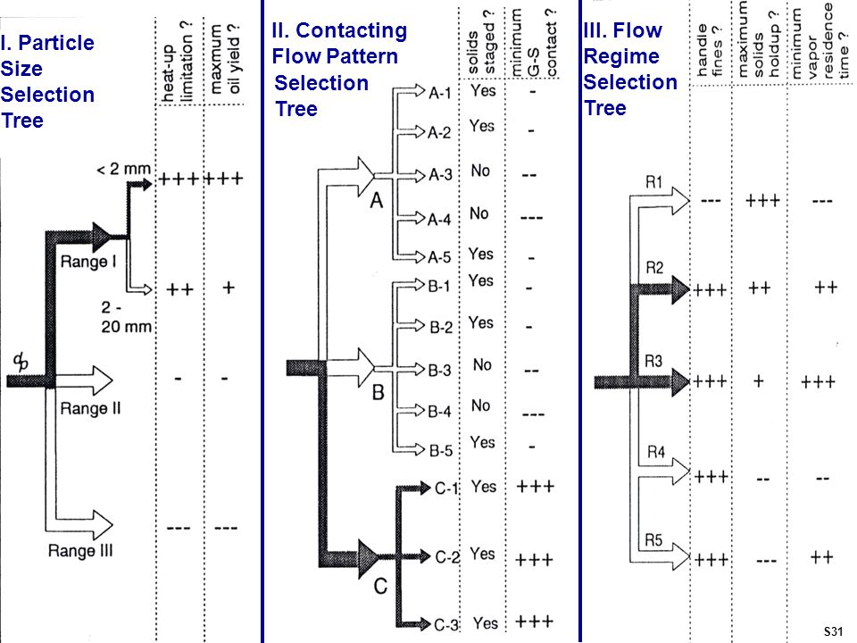 III. Flow Regime Selection Tree II. Contacting Flow Pattern Selection Tree I.