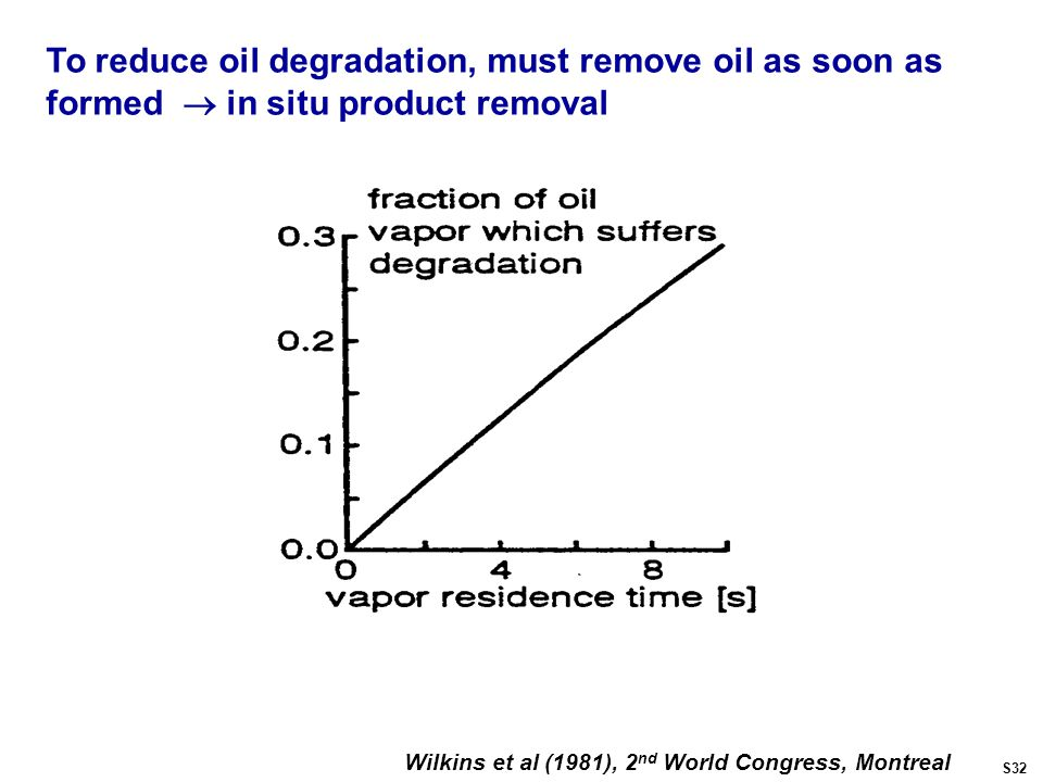 Wilkins et al (1981), 2 nd World Congress, Montreal To reduce oil degradation, must remove oil as soon as formed  in situ product removal S32