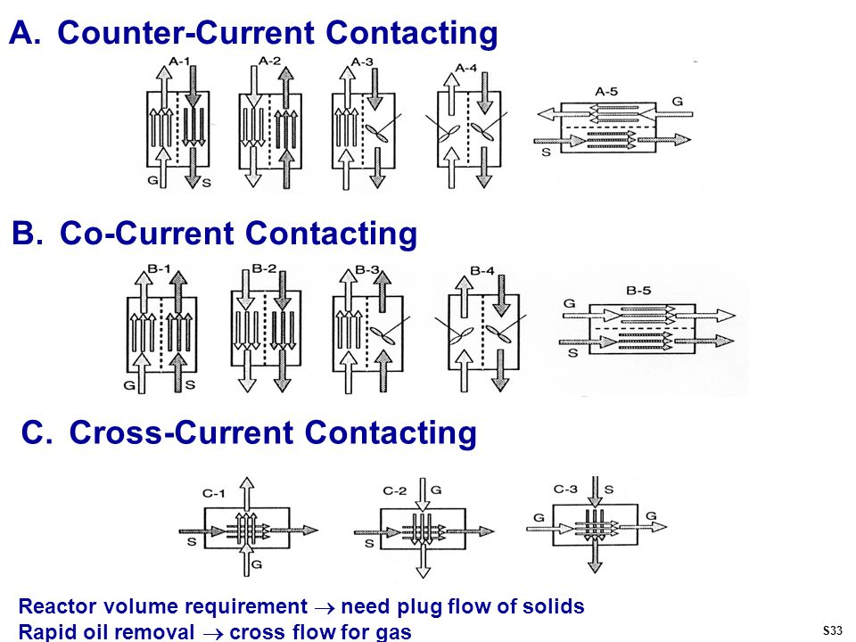 A.Counter-Current Contacting B.Co-Current Contacting C.Cross-Current Contacting Reactor volume requirement  need plug flow of solids Rapid oil removal  cross flow for gas S33