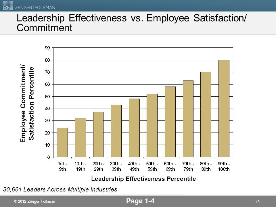 © 2012 Zenger Folkman Employee Commitment/ Satisfaction Percentile Leadership Effectiveness Percentile Leadership Effectiveness vs. Employee Satisfact