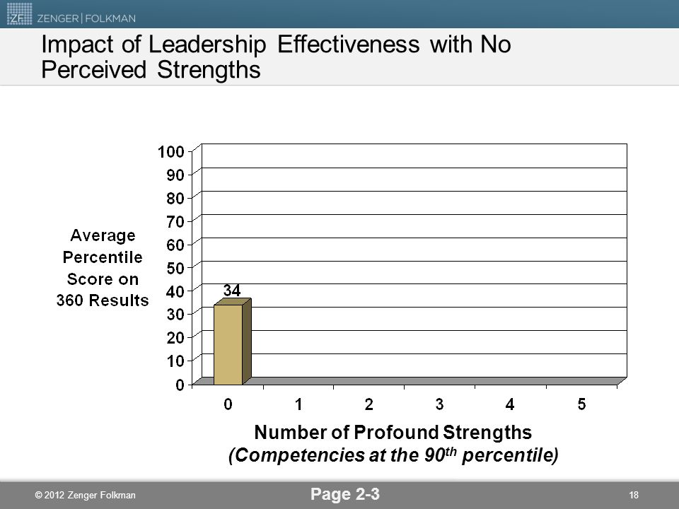 © 2012 Zenger Folkman Impact of Leadership Effectiveness with No Perceived Strengths Page 2-3 18 Number of Profound Strengths (Competencies at the 90