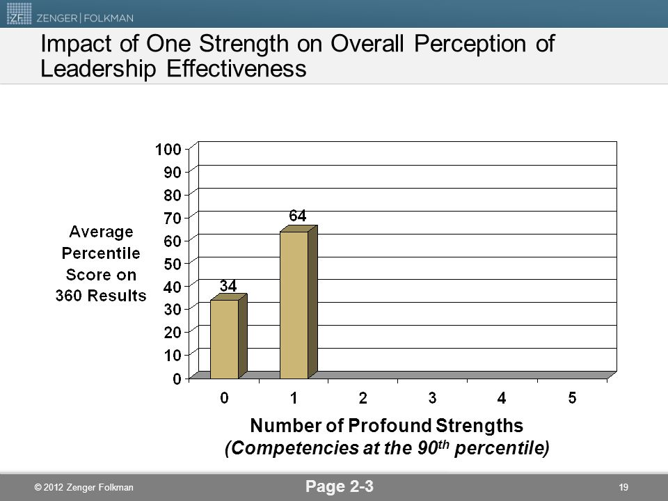 © 2012 Zenger Folkman Impact of One Strength on Overall Perception of Leadership Effectiveness Page 2-3 19 Number of Profound Strengths (Competencies