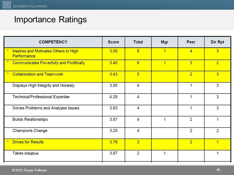 © 2012 Zenger Folkman Importance Ratings 46