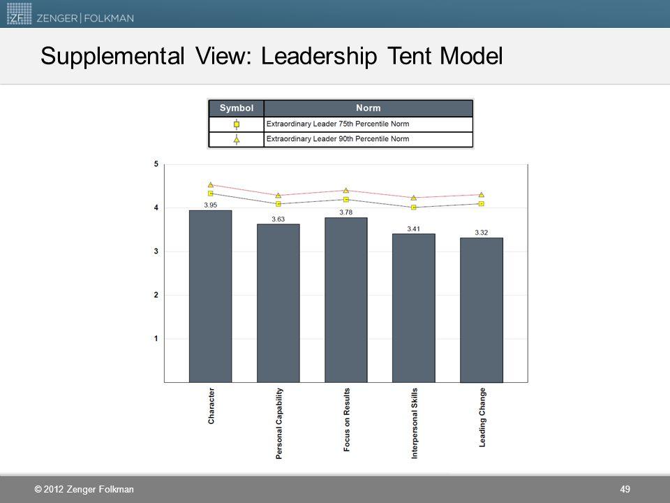 © 2012 Zenger Folkman Supplemental View: Leadership Tent Model 49