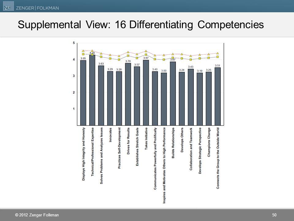 © 2012 Zenger Folkman Supplemental View: 16 Differentiating Competencies 50