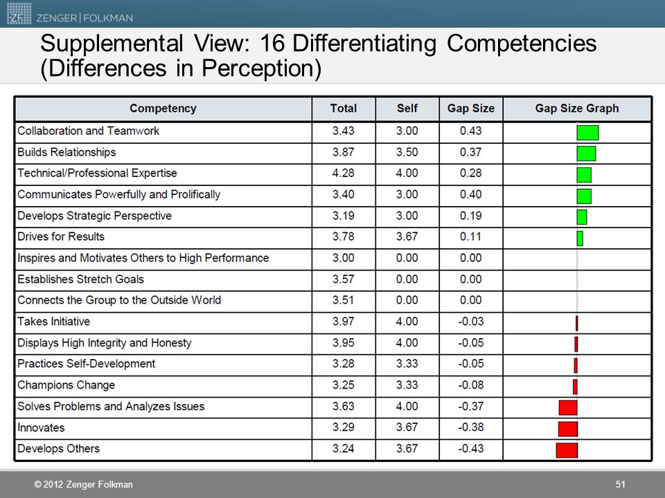 © 2012 Zenger Folkman Supplemental View: 16 Differentiating Competencies (Differences in Perception) 51