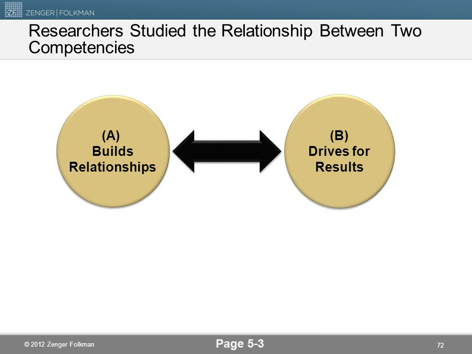 © 2012 Zenger Folkman Researchers Studied the Relationship Between Two Competencies Page 5-3 (A) Builds Relationships (A) Builds Relationships (B) Dri