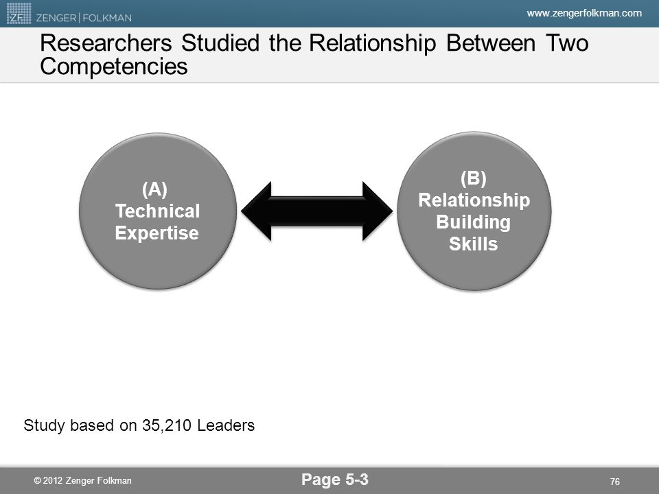 www.zengerfolkman.com © 2012 Zenger Folkman Researchers Studied the Relationship Between Two Competencies Page 5-3 (A) Technical Expertise (A) Technic