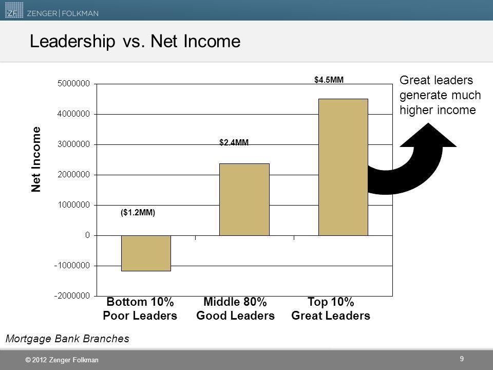 © 2012 Zenger Folkman Employee Commitment/ Satisfaction Percentile Leadership Effectiveness Percentile Leadership Effectiveness vs.