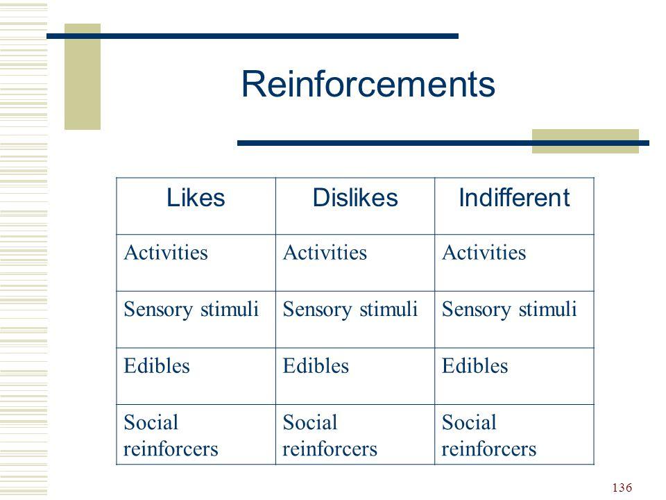 136 LikesDislikesIndifferent Activities Sensory stimuli Edibles Social reinforcers Reinforcements