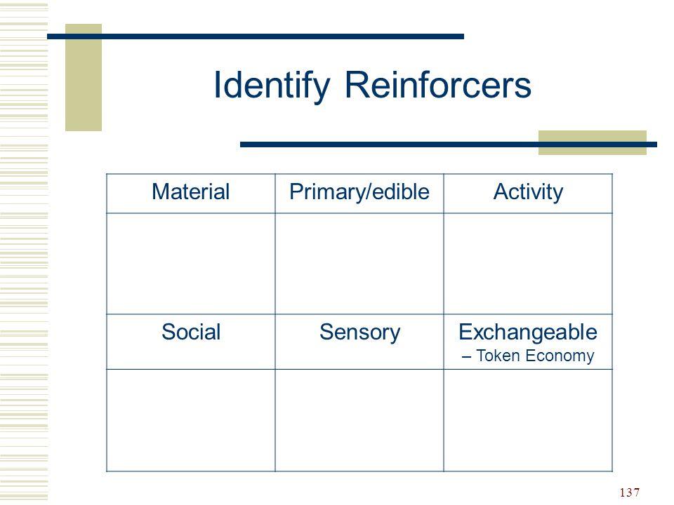 137 MaterialPrimary/edibleActivity SocialSensoryExchangeable – Token Economy Identify Reinforcers