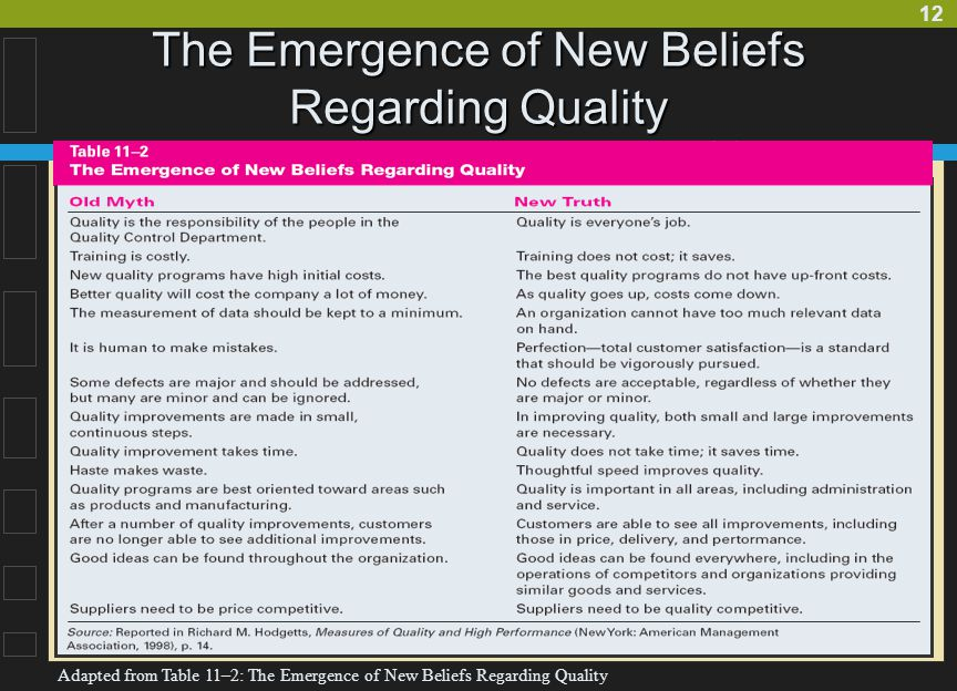 12 The Emergence of New Beliefs Regarding Quality Adapted from Table 11–2: The Emergence of New Beliefs Regarding Quality