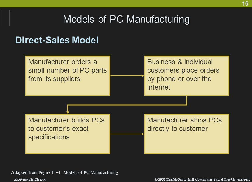 16 Models of PC Manufacturing McGraw-Hill/Irwin© 2006 The McGraw-Hill Companies, Inc.