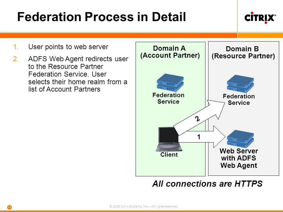 © 2005 Citrix Systems, Inc.—All rights reserved. 12 Federation Process in Detail Web Server with ADFS Web Agent Federation Service Domain A (Account P