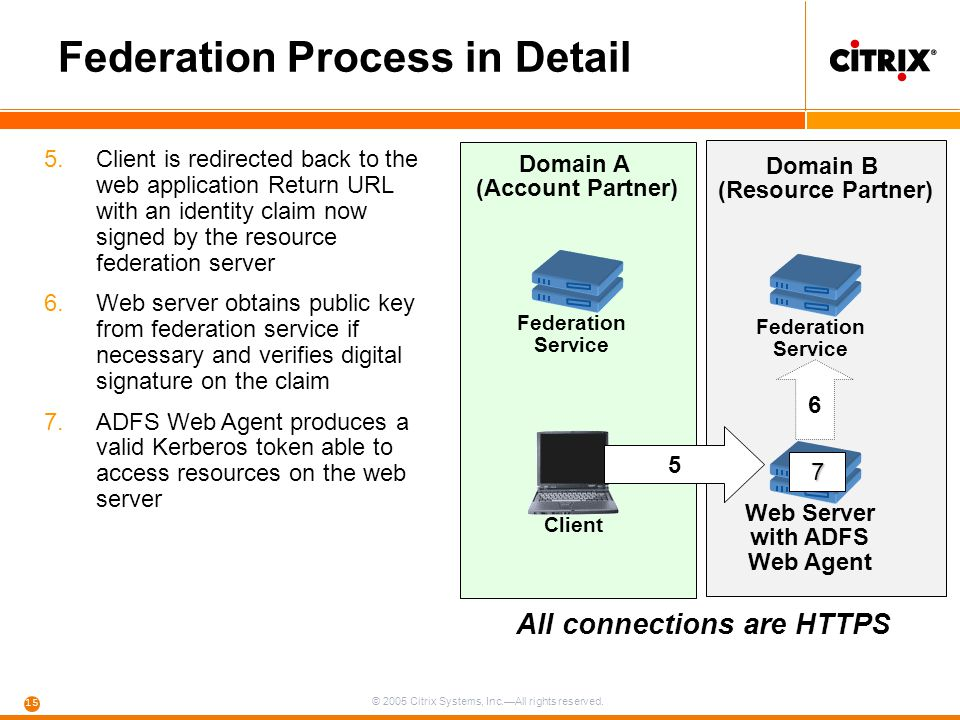 © 2005 Citrix Systems, Inc.—All rights reserved. 15 Federation Process in Detail Web Server with ADFS Web Agent Federation Service Domain A (Account P