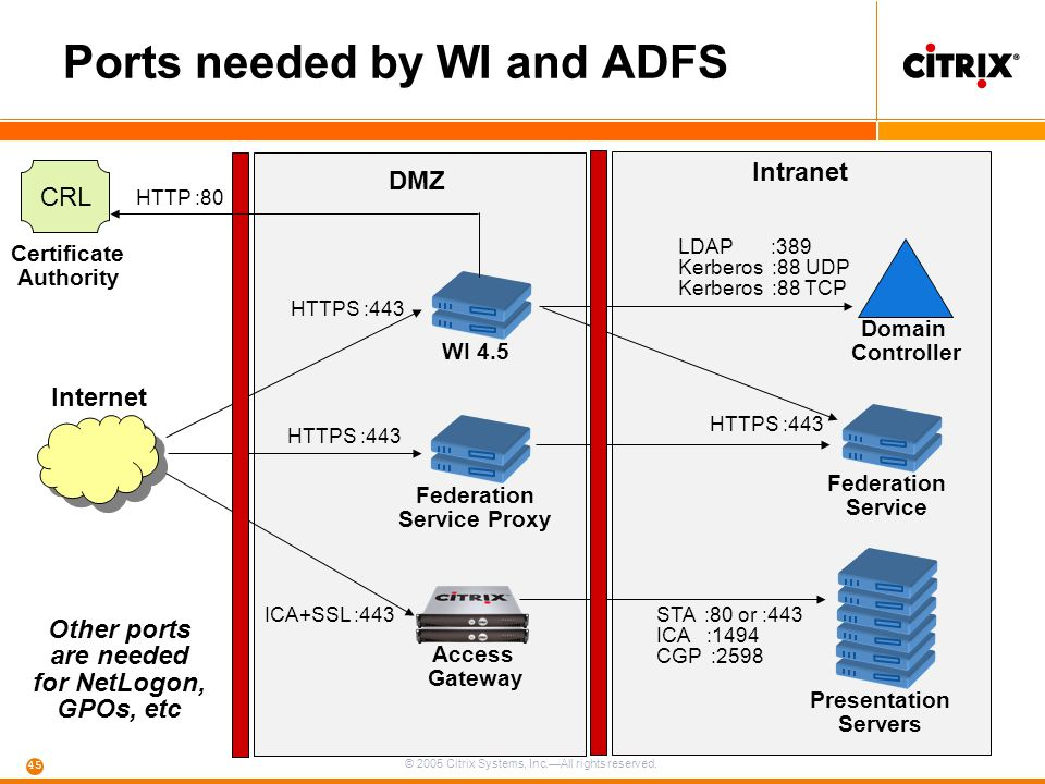 © 2005 Citrix Systems, Inc.—All rights reserved. 45 Ports needed by WI and ADFS Federation Service Presentation Servers Intranet DMZ Federation Servic