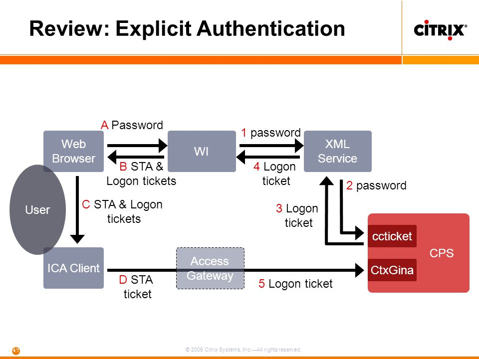 © 2005 Citrix Systems, Inc.—All rights reserved. 47 Web Browser A Password Review: Explicit Authentication CPS ICA Client User XML Service WI ccticket