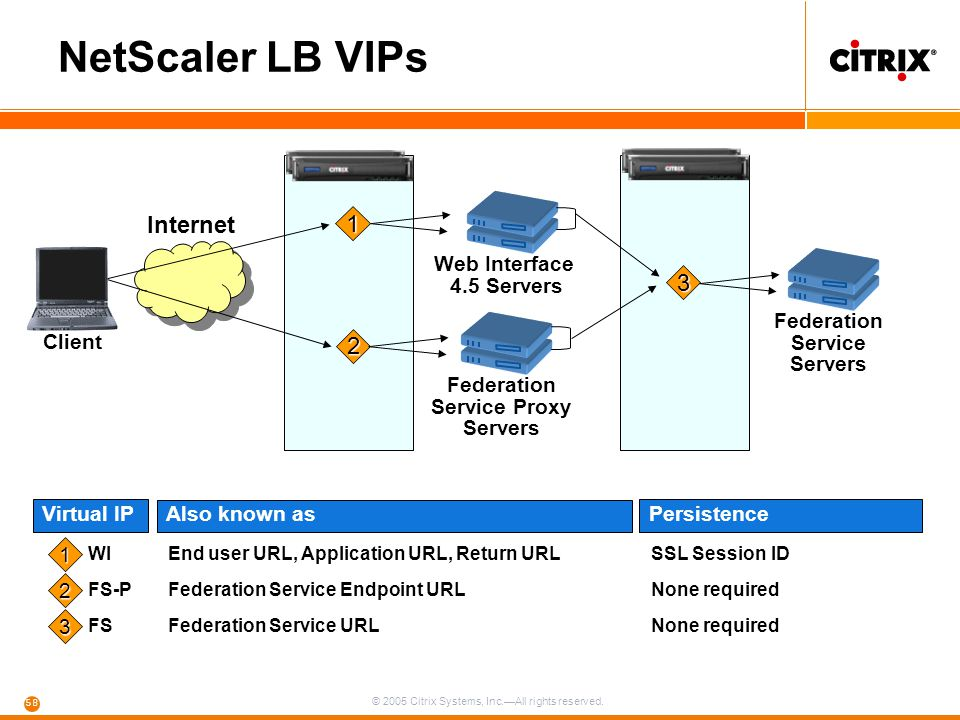 © 2005 Citrix Systems, Inc.—All rights reserved. 58 NetScaler LB VIPs Web Interface 4.5 Servers Federation Service Servers Client Federation Service P