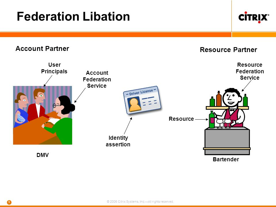 © 2005 Citrix Systems, Inc.—All rights reserved. 9 Federation Libation Account Partner Resource Partner Bartender DMV Identity assertion Account Feder