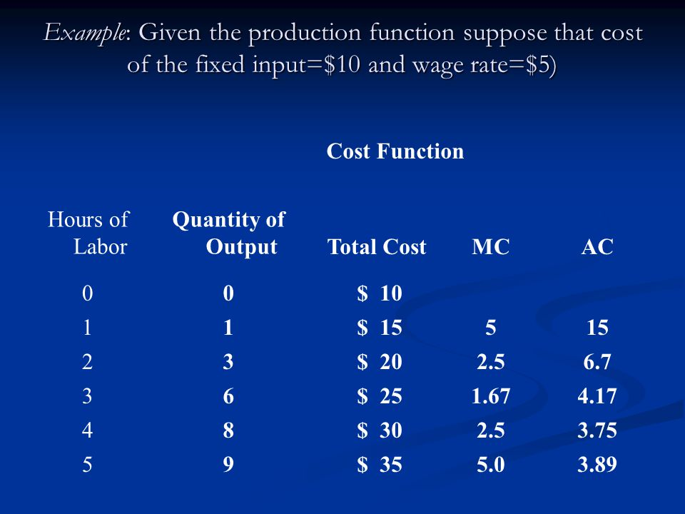 Example: Given the production function suppose that cost of the fixed input=$10 and wage rate=$5) Cost Function Hours of Labor Quantity of OutputTotal