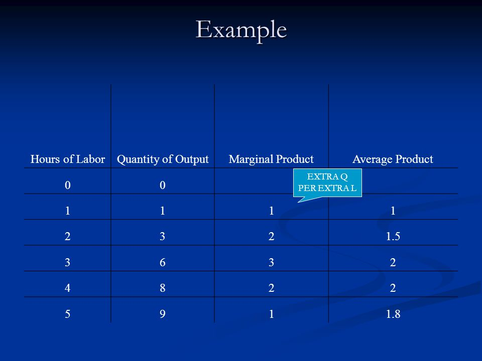 Example Hours of LaborQuantity of OutputMarginal ProductAverage Product 00 1111 2321.5 3632 4822 5911.8 EXTRA Q PER EXTRA L
