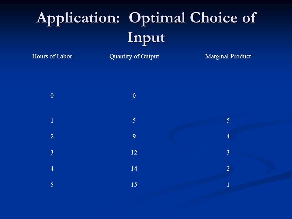 Application: Optimal Choice of Input Hours of LaborQuantity of OutputMarginal Product 00 155 294 3123 4142 5151