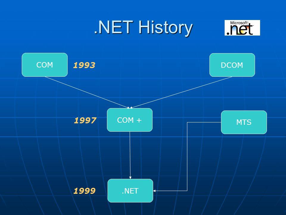 .NET History COM COM + DCOM.NET MTS 1993 1997 1999