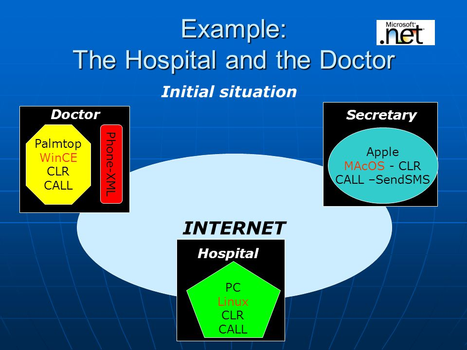 INTERNET Example: The Hospital and the Doctor Initial situation Phone-XML Palmtop WinCE CLR CALL Doctor Secretary Apple MAcOS - CLR CALL –SendSMS Hospital PC Linux CLR CALL