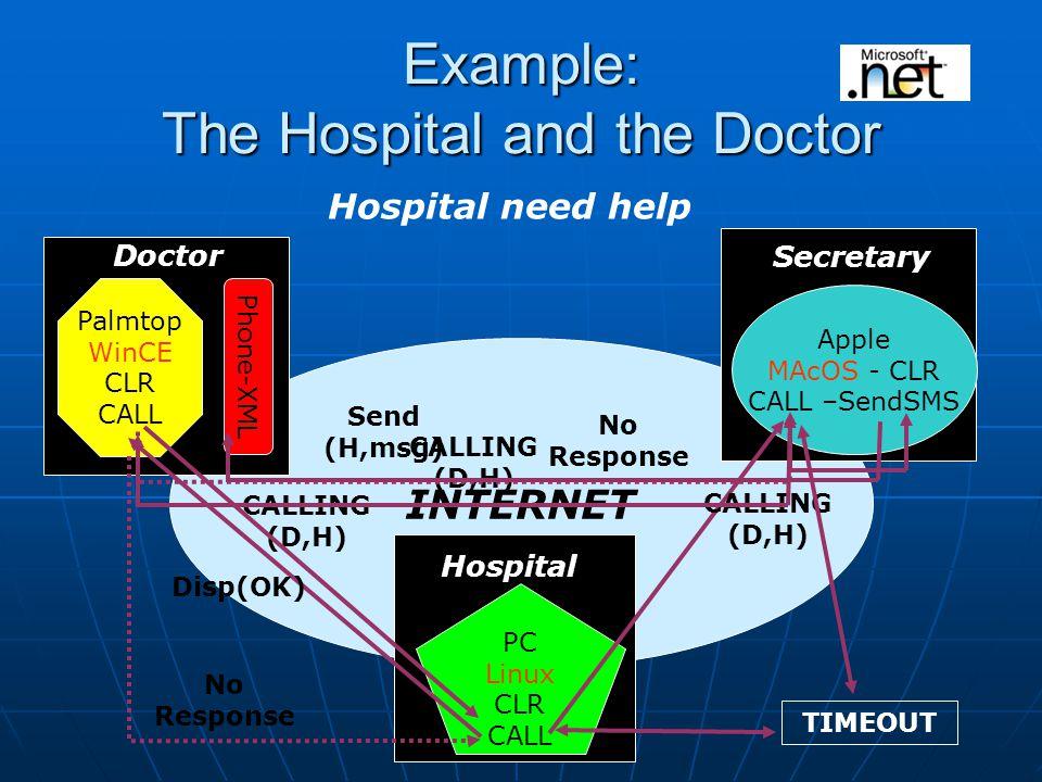 INTERNET Example: The Hospital and the Doctor Hospital need help Phone-XML Palmtop WinCE CLR CALL Doctor Secretary Apple MAcOS - CLR CALL –SendSMS Hospital PC Linux CLR CALL CALLING (D,H) No Response TIMEOUT CALLING (D,H) CALLING (D,H) No Response Send (H,msg) Disp(OK)