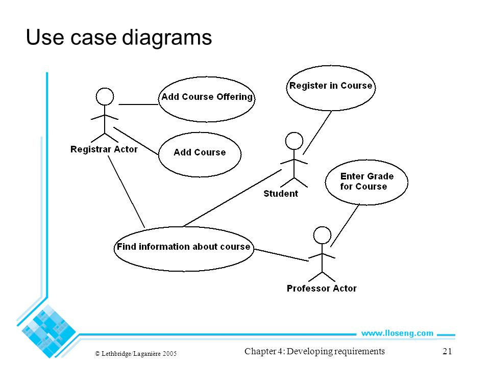 © Lethbridge/Laganière 2005 Chapter 4: Developing requirements21 Use case diagrams